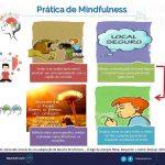 MindFulness (Atenção Plena)
